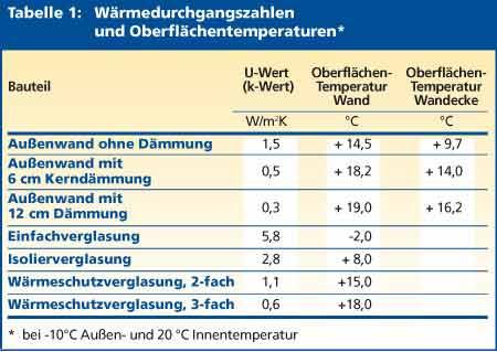 Favorit energieverbraucher.de | Schimmel UI01