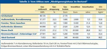Extrem energieverbraucher.de | Schimmel KV17