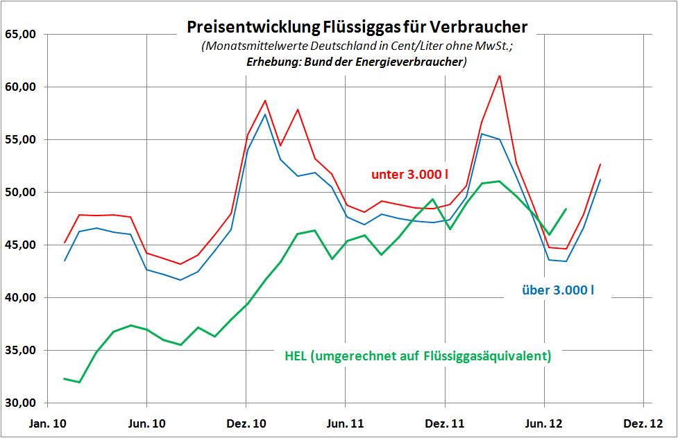 energieverbraucher.de | Meldungen zum Thema Flüssiggas