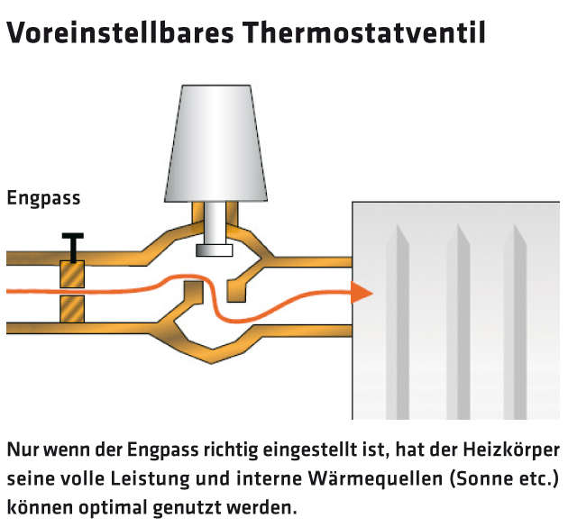 2616_14_Thermostatventil Engpass