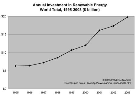 1311 Investitionen in erneuerbare Energien 1995-2003