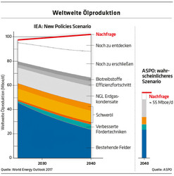 337 Diagramm Weltweite Ölproduktion / Quelle: World Energy Outlook 2017