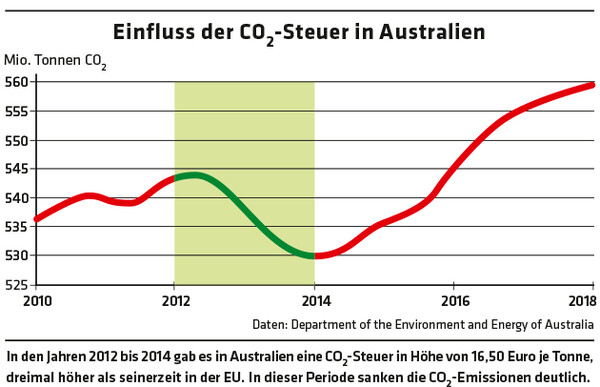2759 Diagramm Einfluss der CO2-Steuer in Australien / Daten: Department of the Environment and Energy of Australia