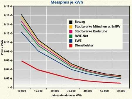 Diagramm Messpreis je kwh