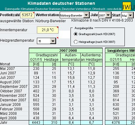 Tabelle Klimadaten deutscher Stationen
